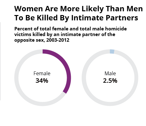 At Least A Third Of All Women Murdered In The U S  Are Killed By