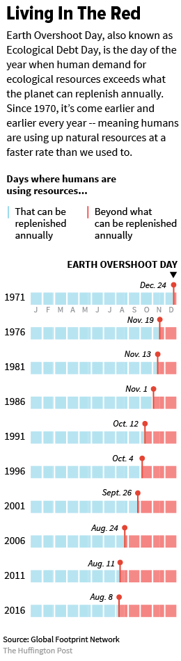 Is it possible to make 2 years worth of 30 years (Earth years)?