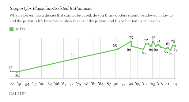 Euthanasia & Physcian Assisted Suicide