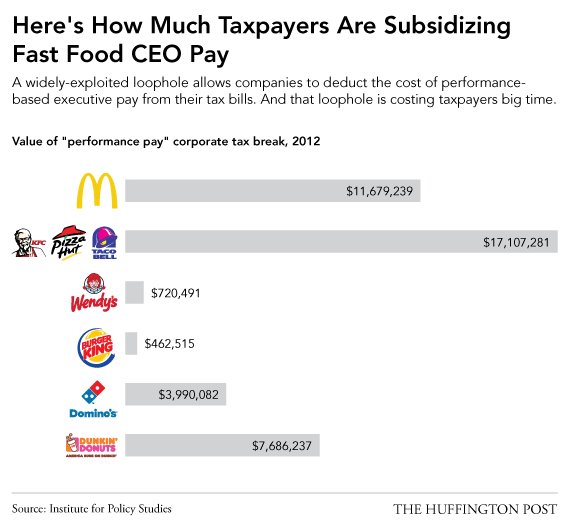 Average Hourly Wage For Fast Food Workers