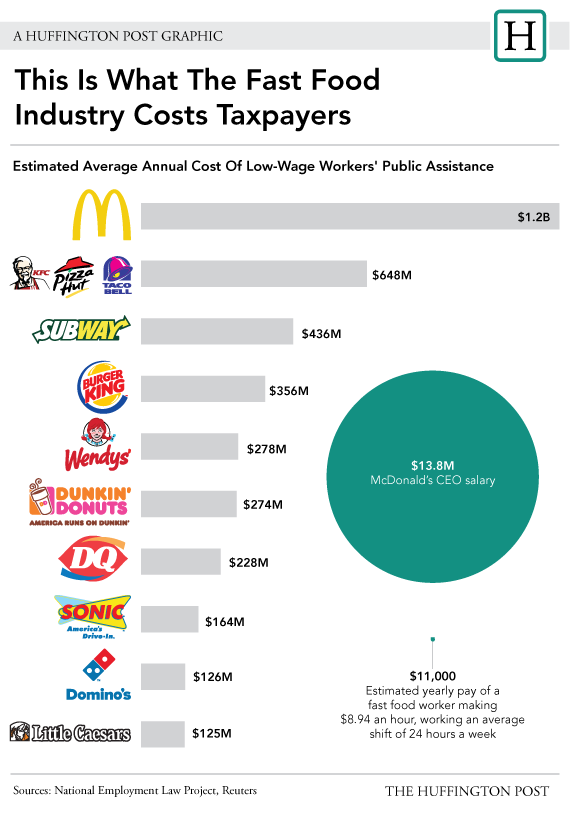 an analysis of the fast food industry