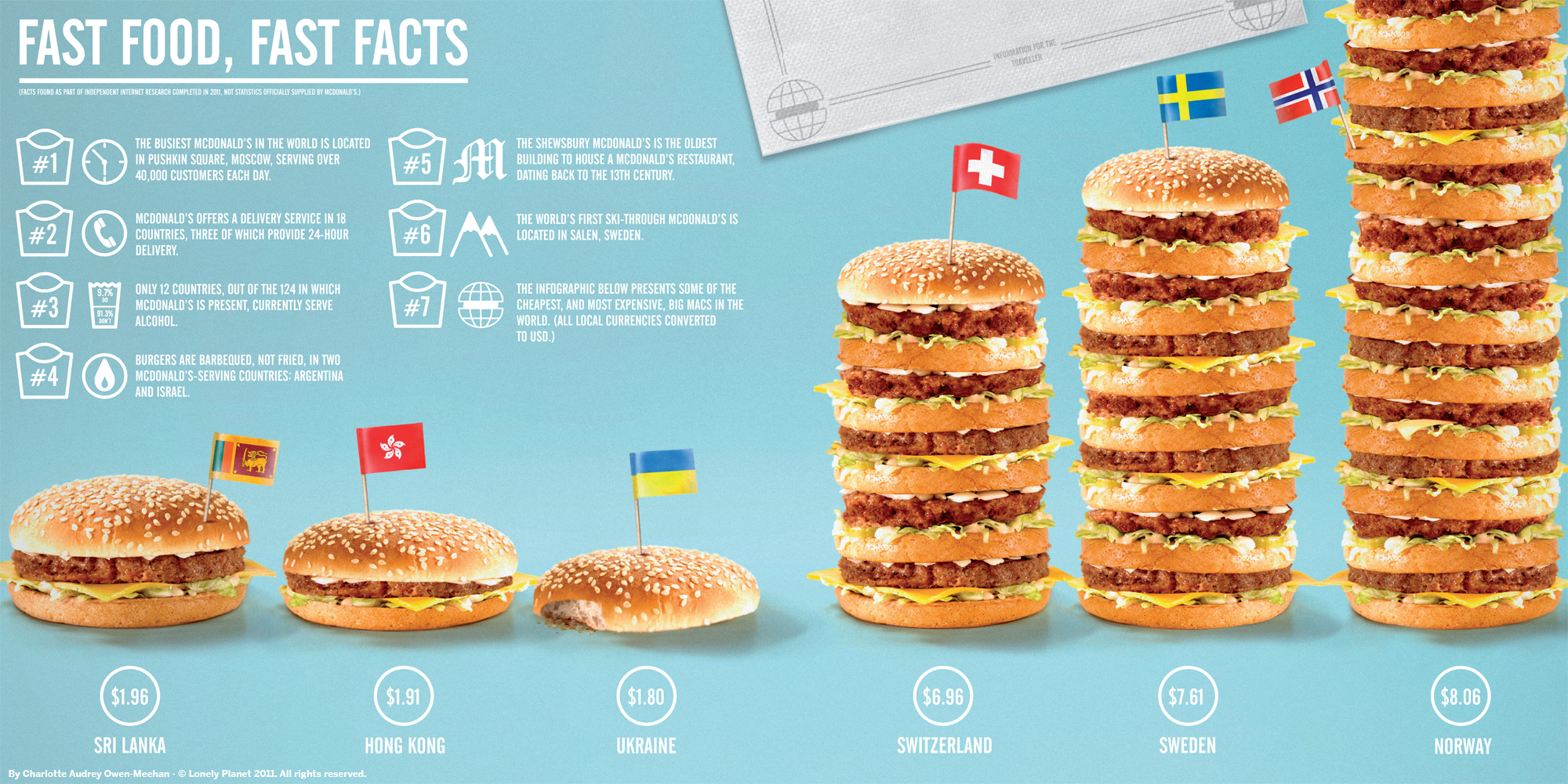 Facts about fast food around the world infographic for American cuisine facts
