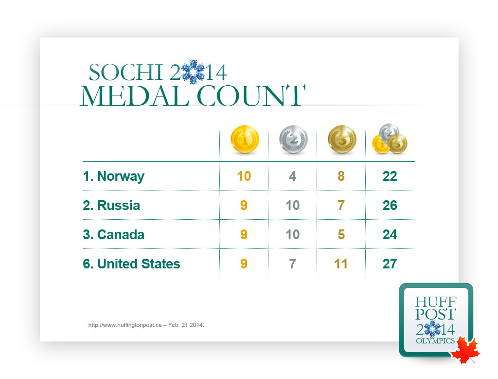 canada medal count olympics