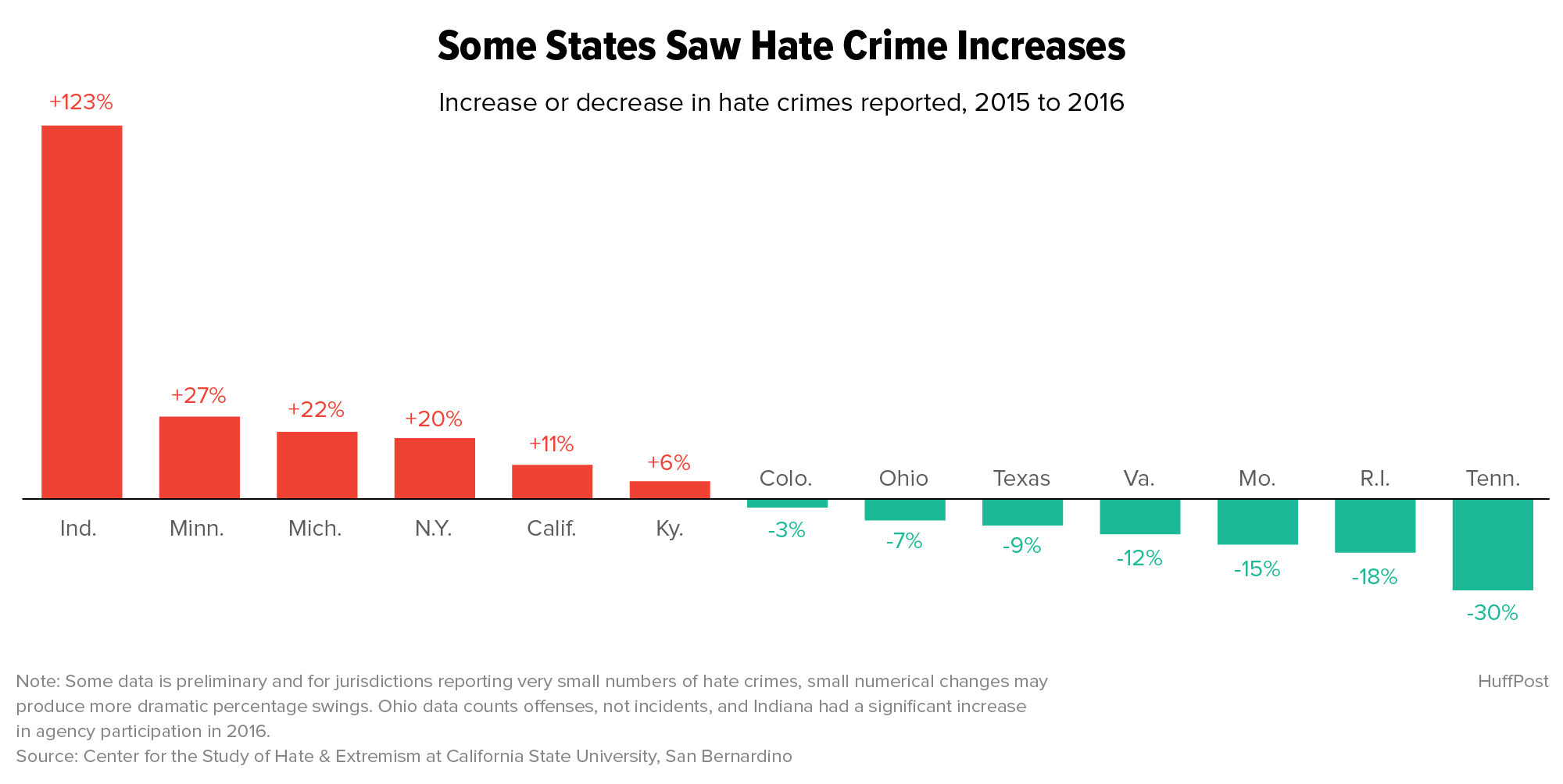 Exclusive: New Report Offers Proof Of US Hate Crime Rise In