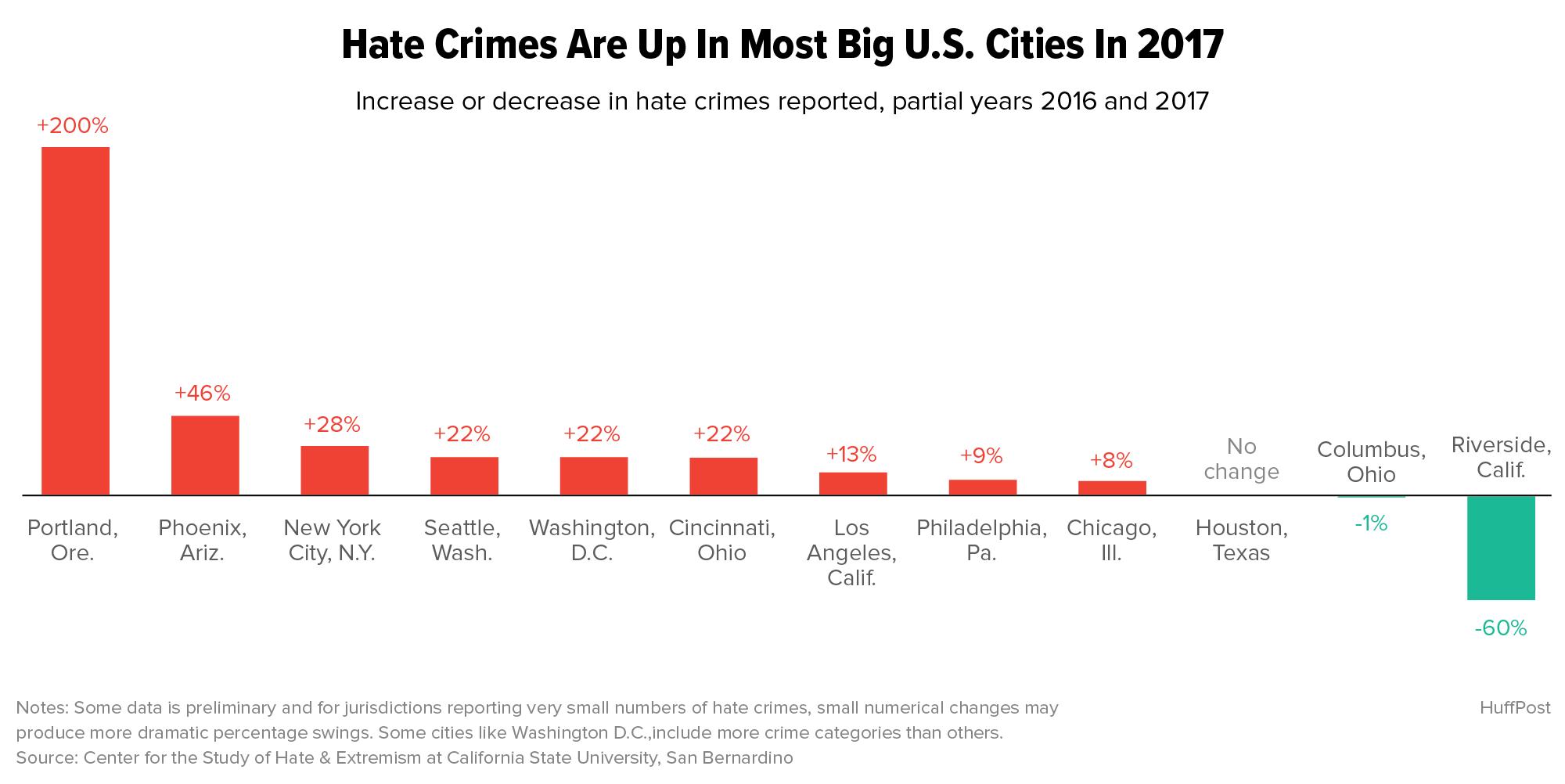 Hate Crimes New York City