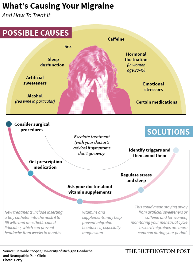 Can hunger cause migraines