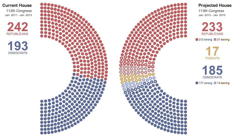 House Election 2012 Republicans Still Favored To Retain Majority | HuffPost