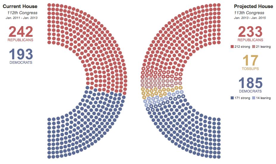 Party Makeup Of Both Houses Of Congress | Saubhaya Makeup