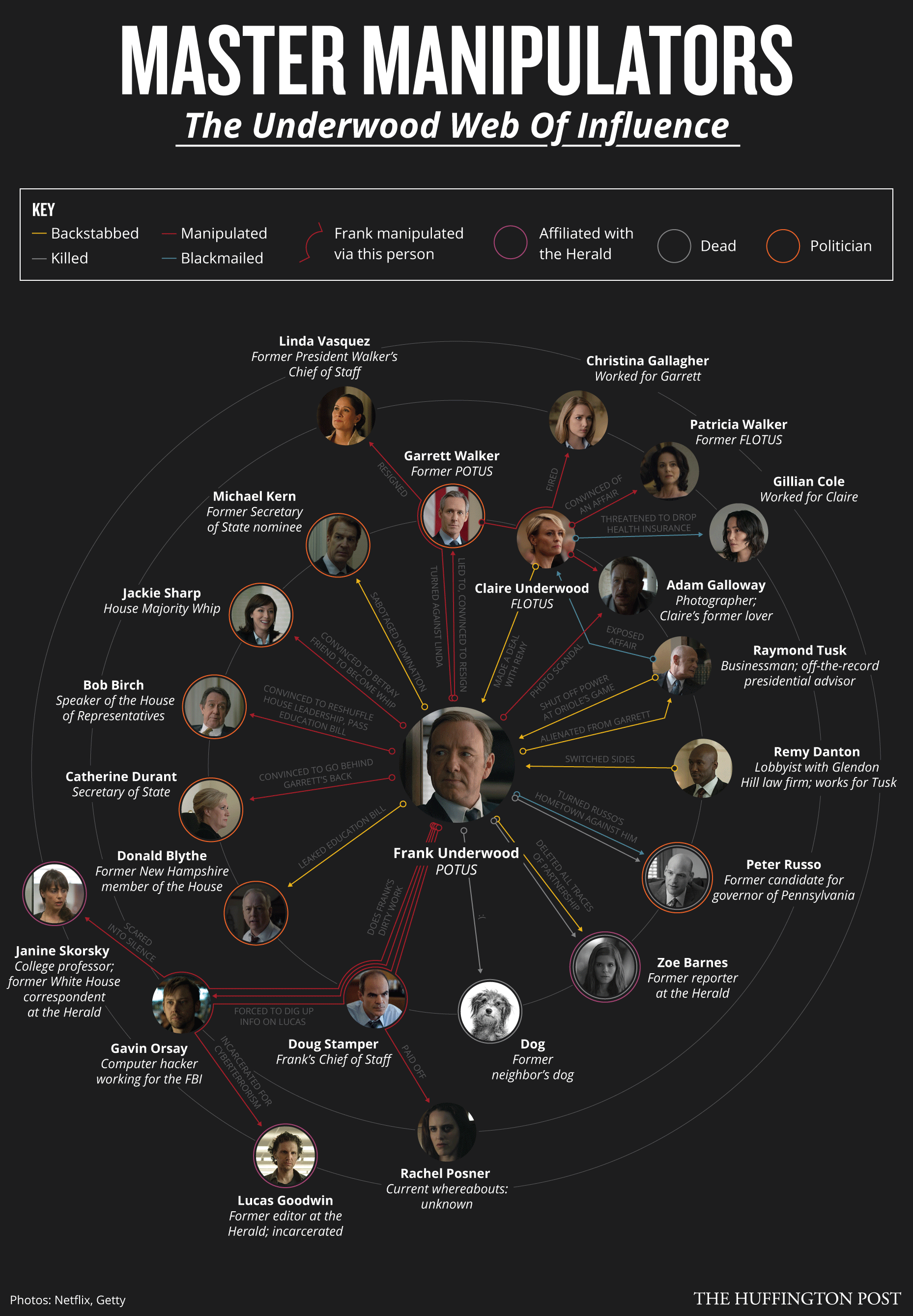 House of Cards Infographic