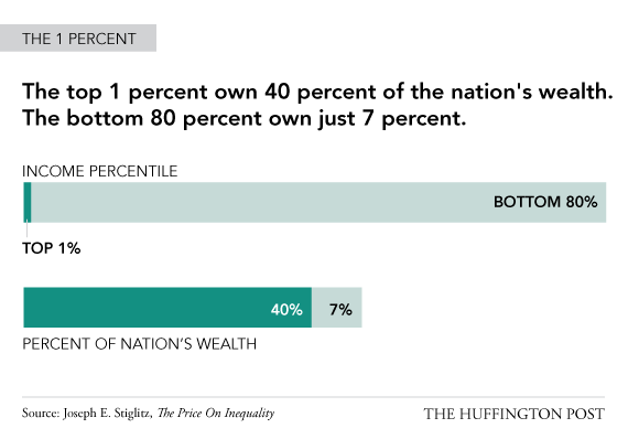 Inequality In U.S. Is Scarily High, Rising (INFOGRAPHIC) | The ...