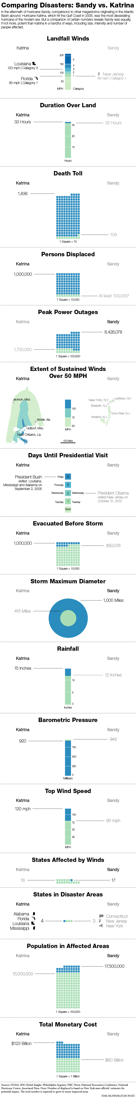 hurricane sandy vs katrina infographic examines destruction from  sandy v katrina charts