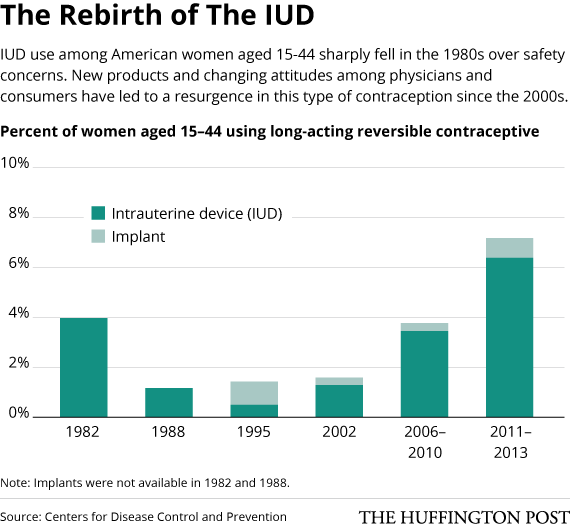 The Iud Is Getting More Popular In America Heres Why Huffpost