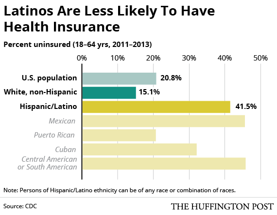 2017 05 12 Latinos May Need Different Approaches When It Comes To Public Health Due To The Diversity Within The Latino Community  >> The Latino Health Paradox In 4 Essential Charts Huffpost