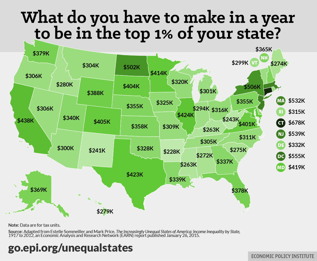 Here 39 s how much you have to earn to be in the 1 percent in Cost of living in different states in usa