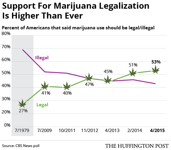 """an opinion in favor of legalizing marijuana The trouble i see is that 'one step forward' for consumer use of / access to cannabis is effectively 'two steps back' for legalization of other drugs ah, the old """"fact vs opinion"""" debate and india needed the support from the world's super powers at that time so, probably unwillingly, they agreed upon that demand india is a."""