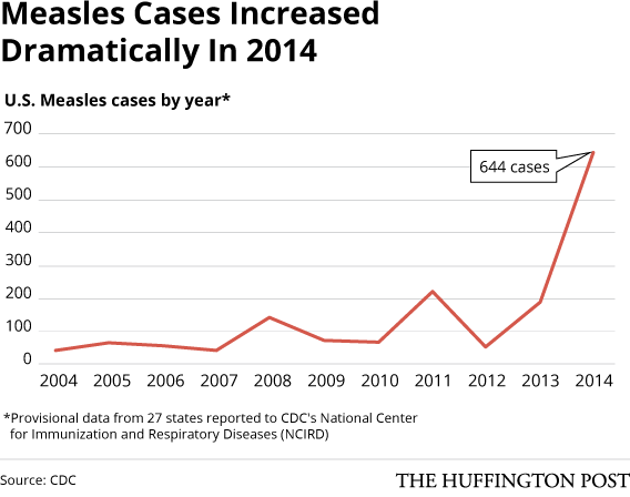 measles line graph