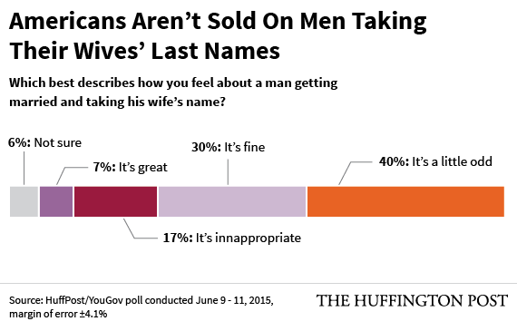 Why Men Dont Take Their Wives Names According To Some Who Did