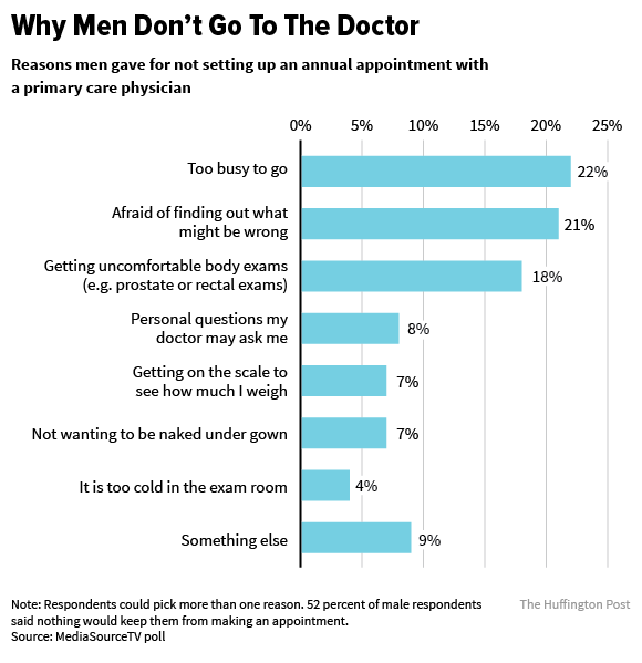 The Reason Men Don't Go To The Doctor Is Surprisingly Emotional
