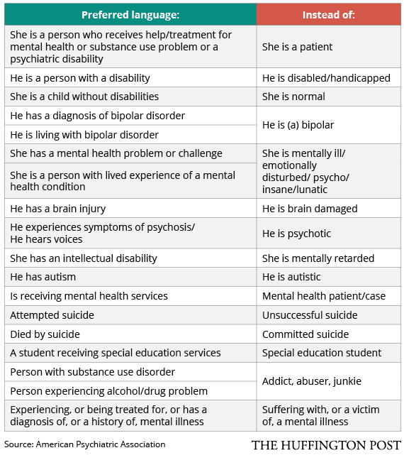 a description of schizophrenia as a common mental disorder Although schizophrenia is a psychotic illness, psychosis can also occur in other mental disorders, such as: bipolar disorder, depression, or as a result of drug ingestion or substance use disorder individuals with schizophrenia experience these two categories of symptoms, plus many others.