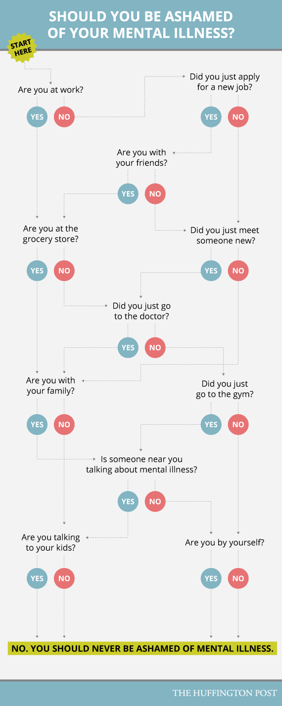 Should You Be Ashamed Of Your Mental Illness This Chart Will Tell