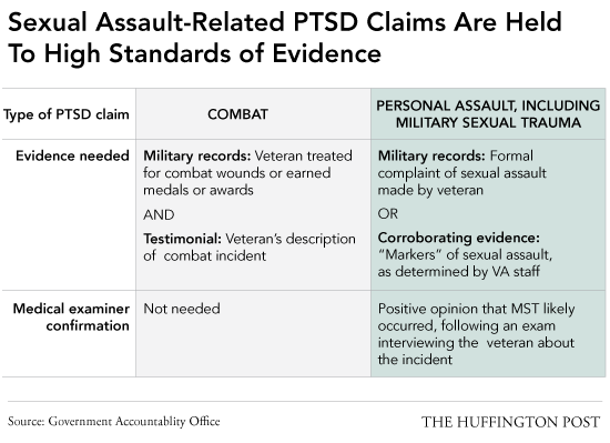 Ptsd rates sexual abuse boys girls