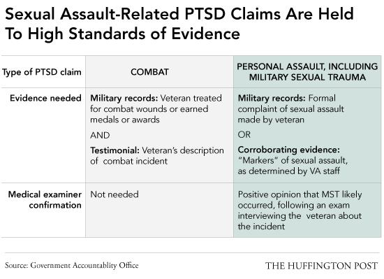 Recursos para veteranos: Trauma sexual militar