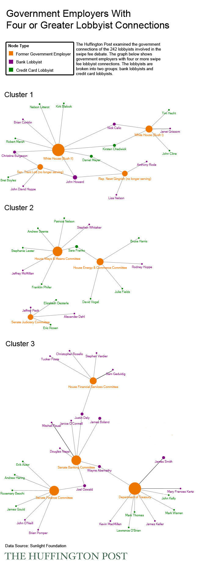 Network Graph of Government Employers with Four or Greater Lobbyist Connections