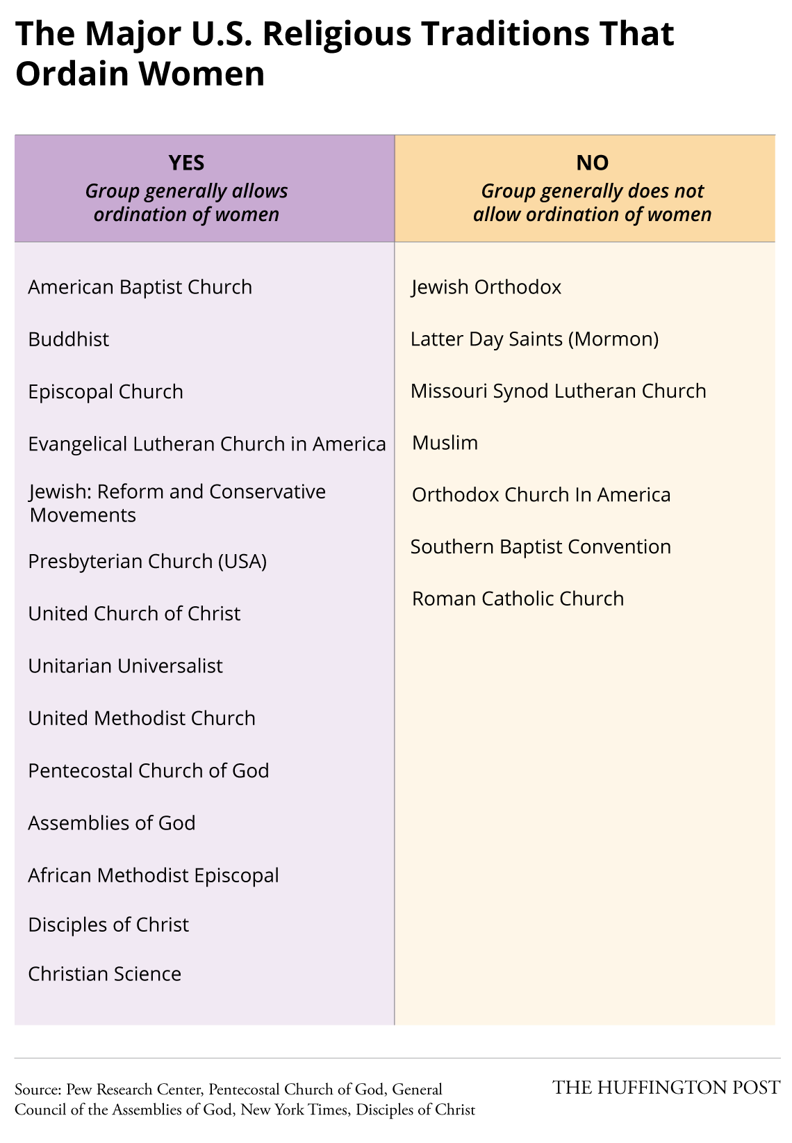These Are The Religious Denominations That Ordain Women