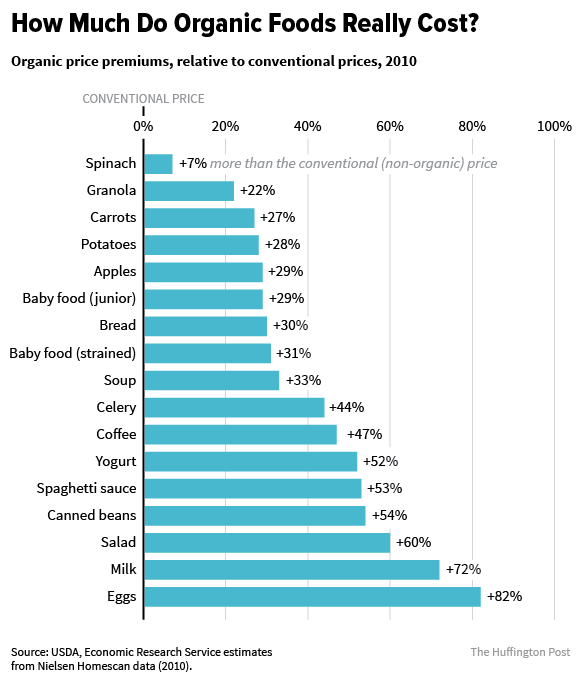 American Market Processed Food Worth