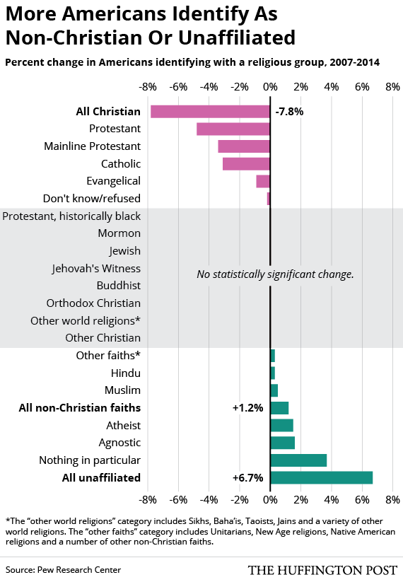 America Is Getting Less Christian And Less Religious Study Shows - World population religion 2016