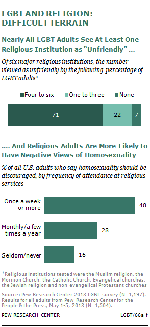 the religious views of sex Of those with sexual experience, 46% of the males and 23% of the females   religious beliefs and attitudes on sexual matters appear to have.