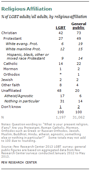 Religious leaders views on homosexuality