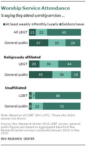 religious views lesbian survey