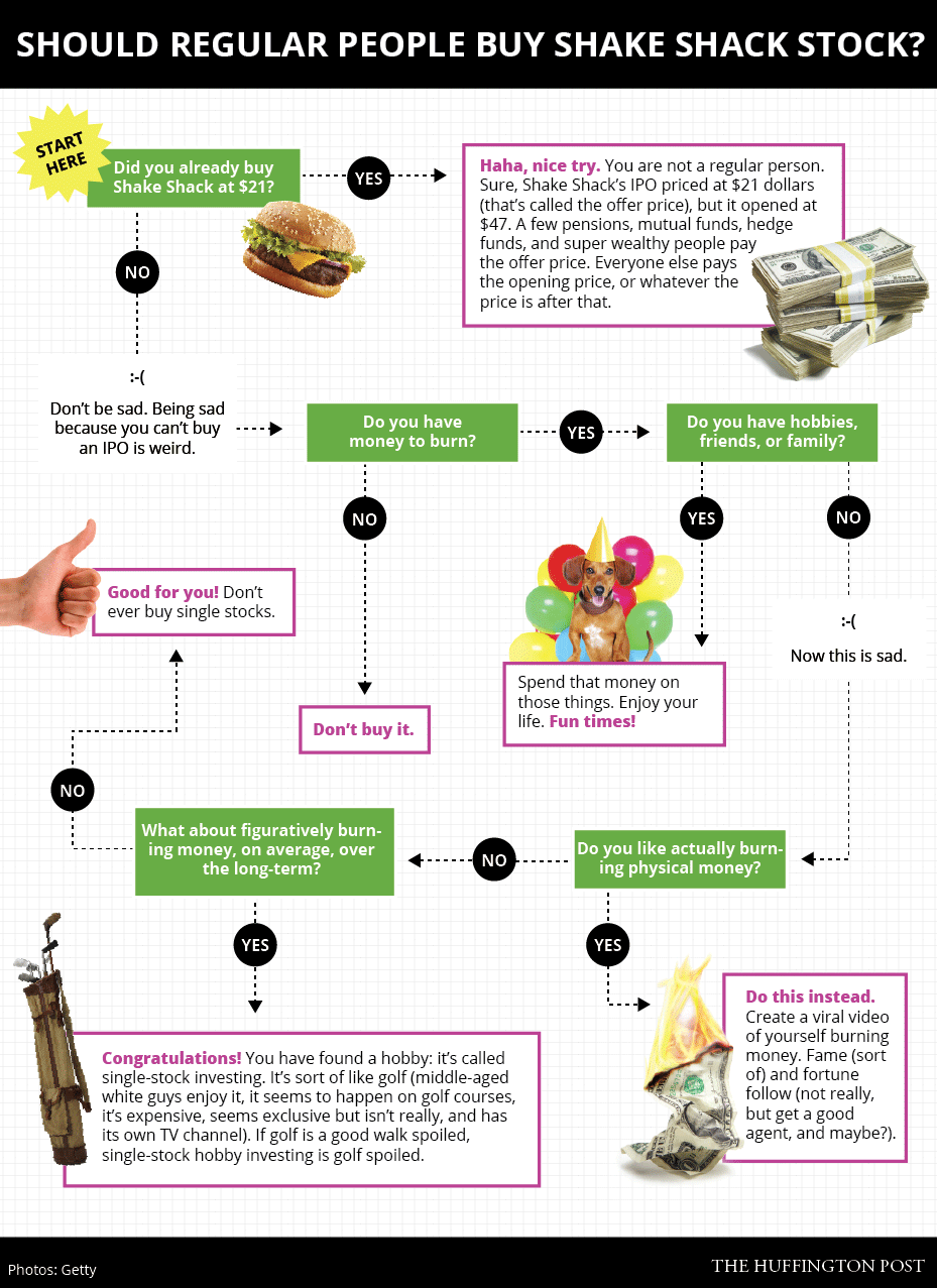 How To Tell If You Should Buy Shake Shack Stock In 1 Simple