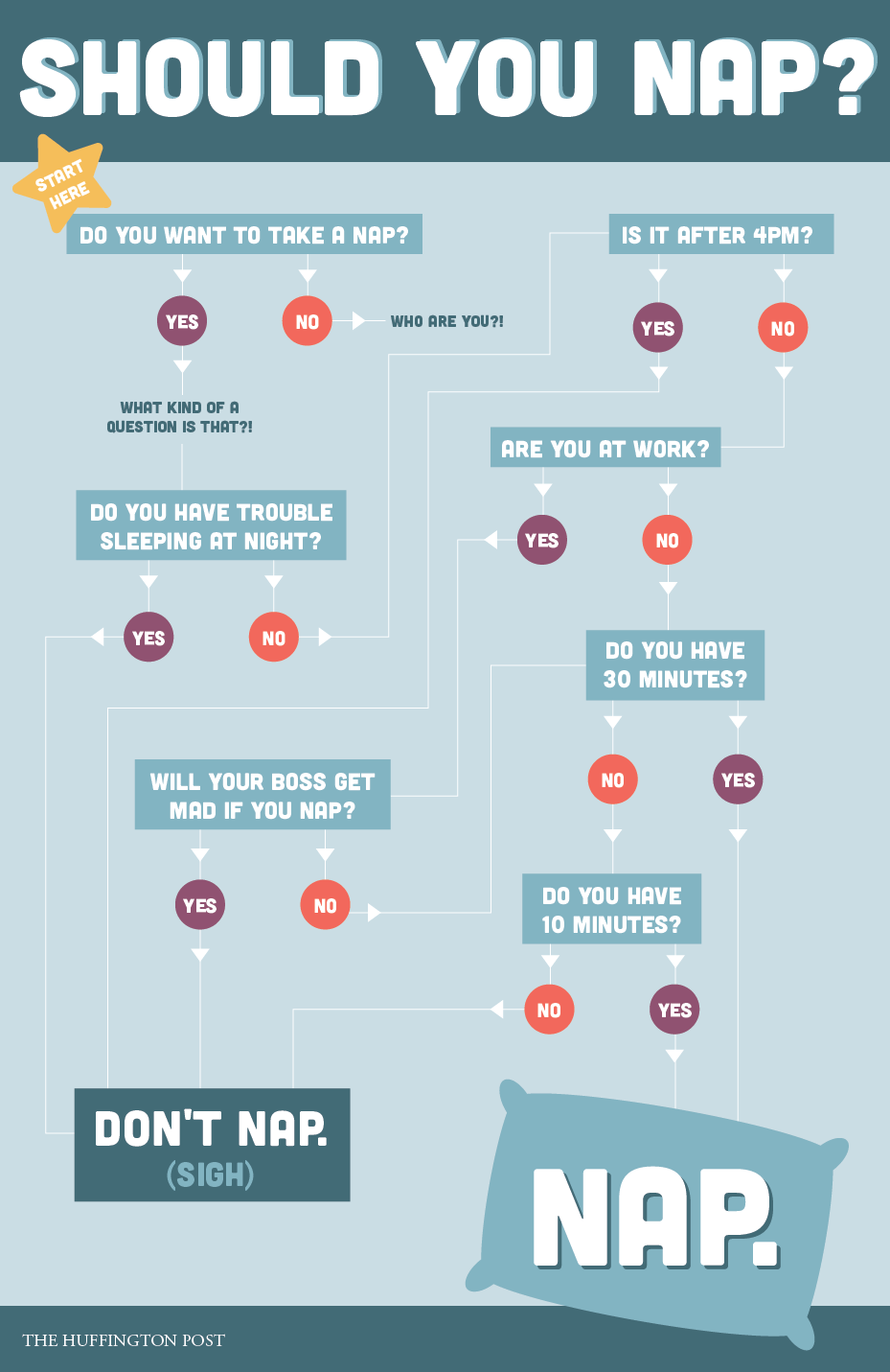 How long should a date last