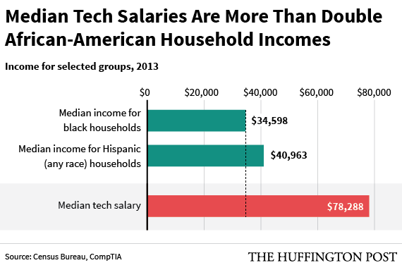 the typical black household's income is less than half of one tech, Cephalic Vein