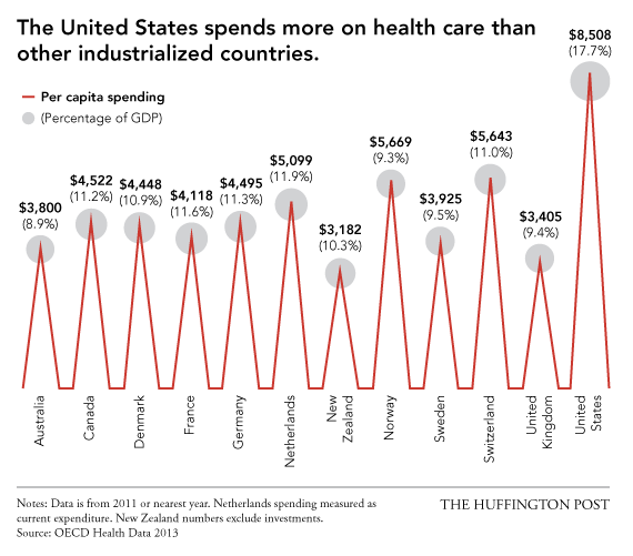 health care spending in the united Health care expenses in the united states rose from $1,106 per analyses of health care spending patterns shed important light on how best to focus efforts to help.