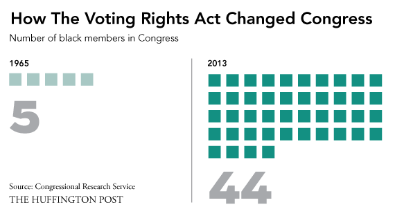 how the voting rights act changed congress in 1 chart huffpost