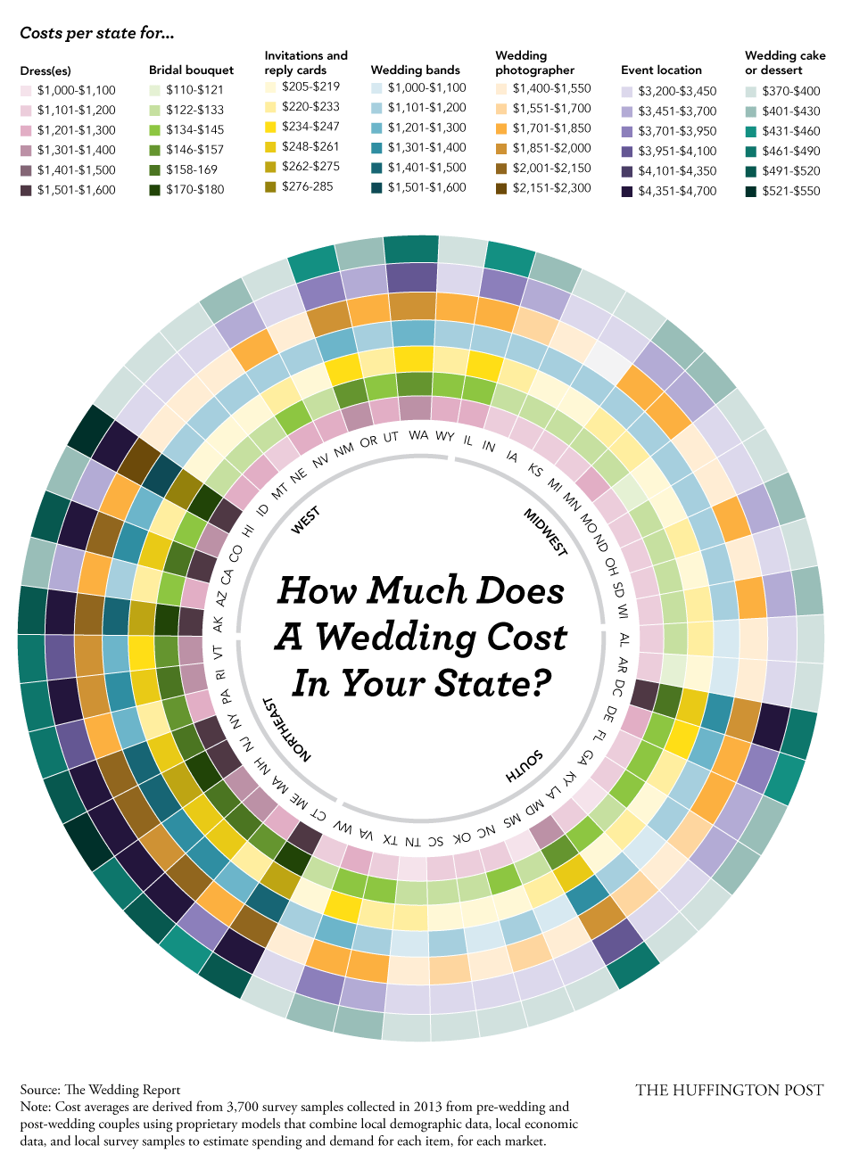 How much will your wedding really cost we break it down by state see full size image here junglespirit Image collections