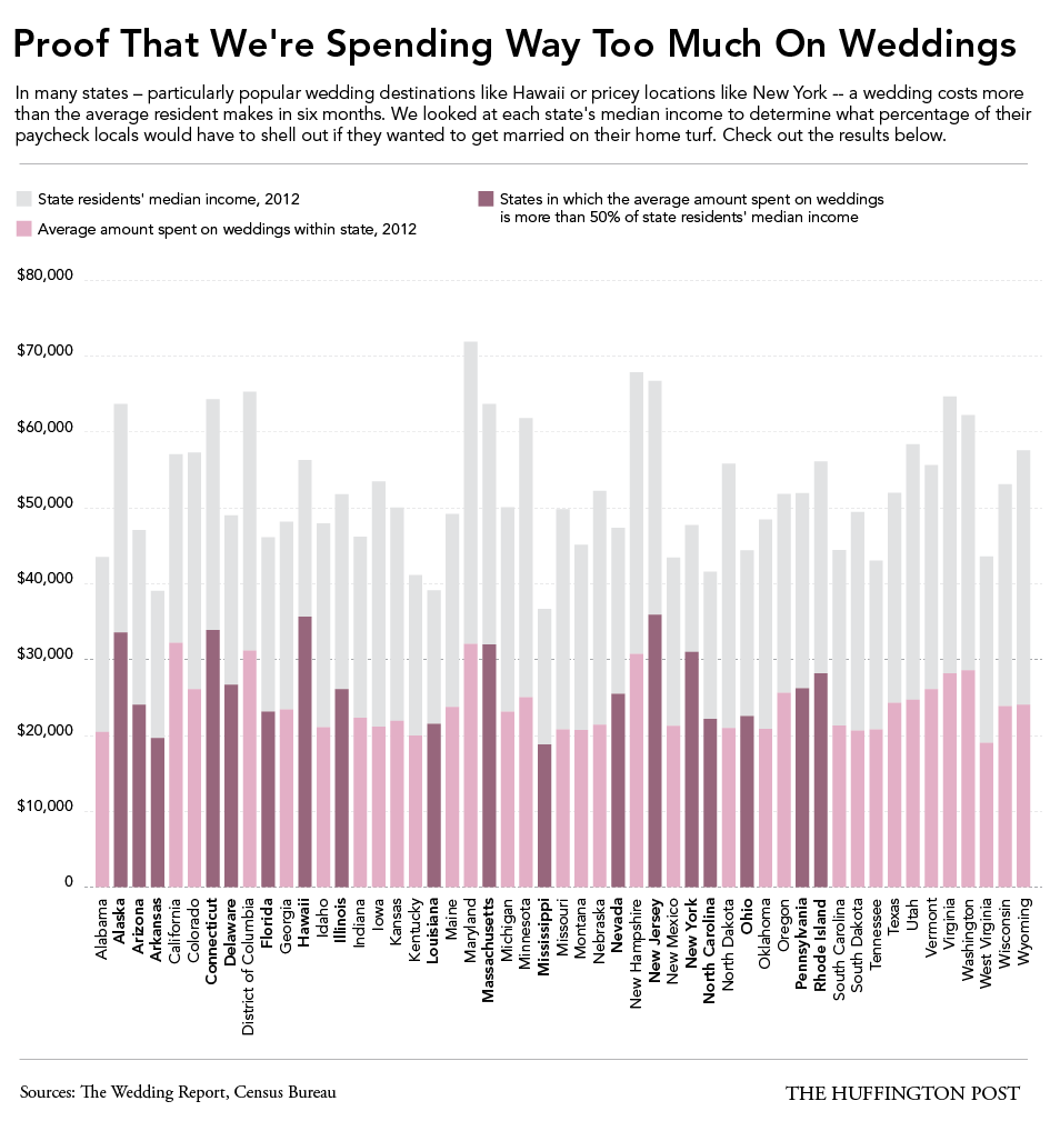 In These States, Weddings Cost More Than Half Of The