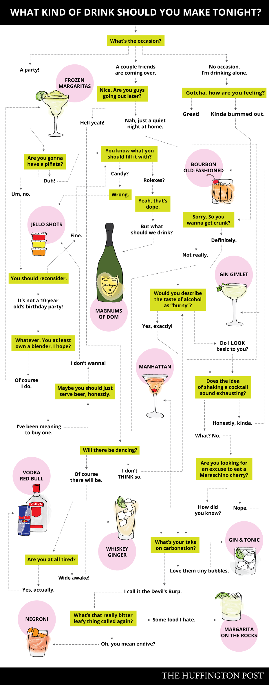 This flowchart will tell you exactly what kind of drink to make so now you know what to make many of these are classic cocktails so perhaps you already know how to make it or maybe you own as you should a nvjuhfo Choice Image