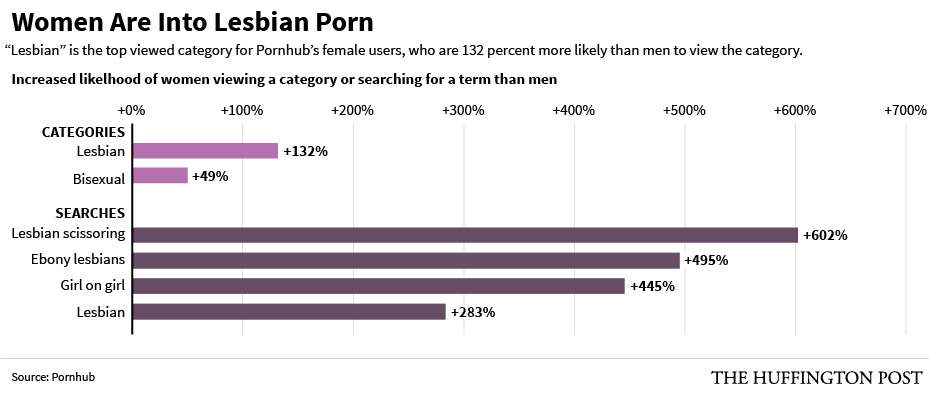 Why So Many Straight Women Watch Lesbian Porn  Huffpost-8612
