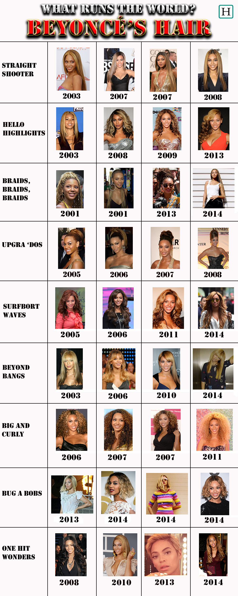 Beyoncé\'s Hairstyles Are What Really Run The World | HuffPost