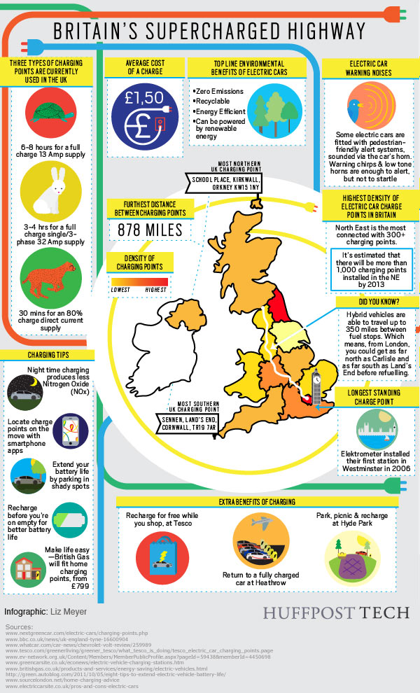 Britain's Supercharged Highway