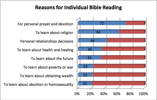 american read book poll