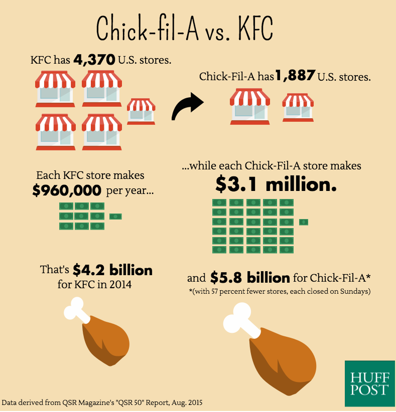 The Crazy Way Chick-fil-A Beats Other Fast-Food Chains | HuffPost