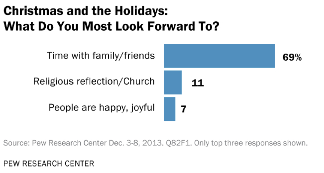 Christmas A Non-Religious Holiday For Half Of Americans, Pew ...