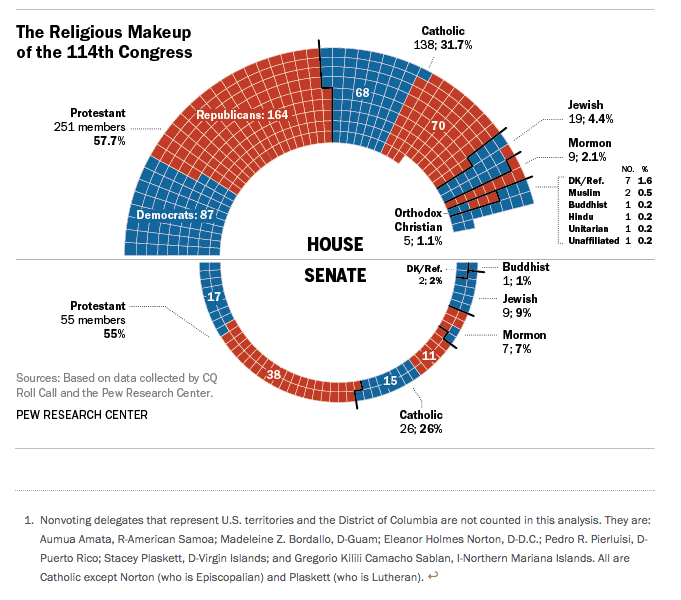 A Look At The Religious Make-Up Of The 114th Congress | HuffPost