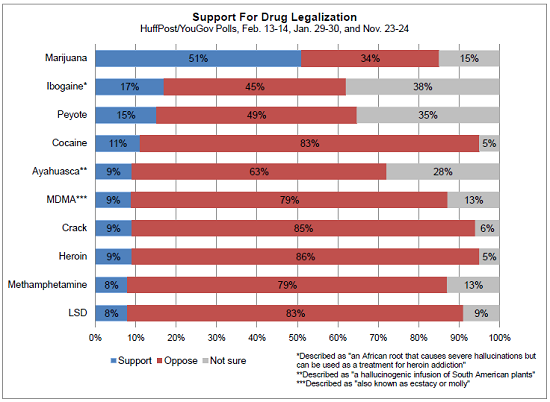 here are all the drugs americans want to legalize huffpost