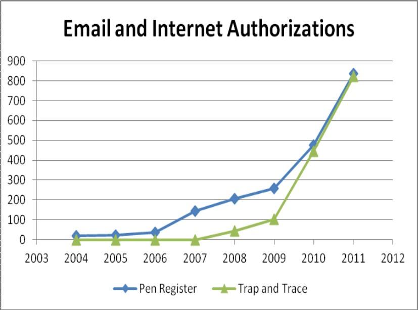 Warrantless Electronic Surveillance Surges Under Obama
